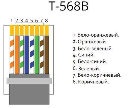 схема распиновки обжима витой пары RJ45